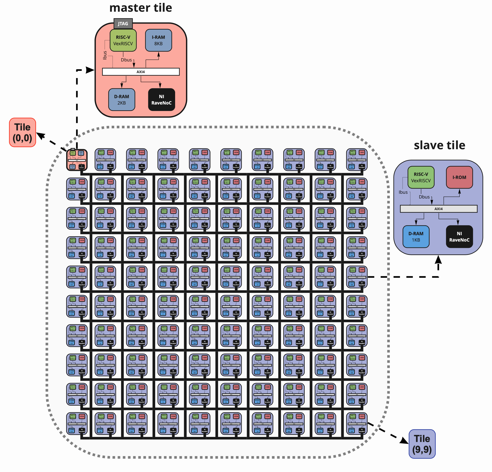MPSoC diagram